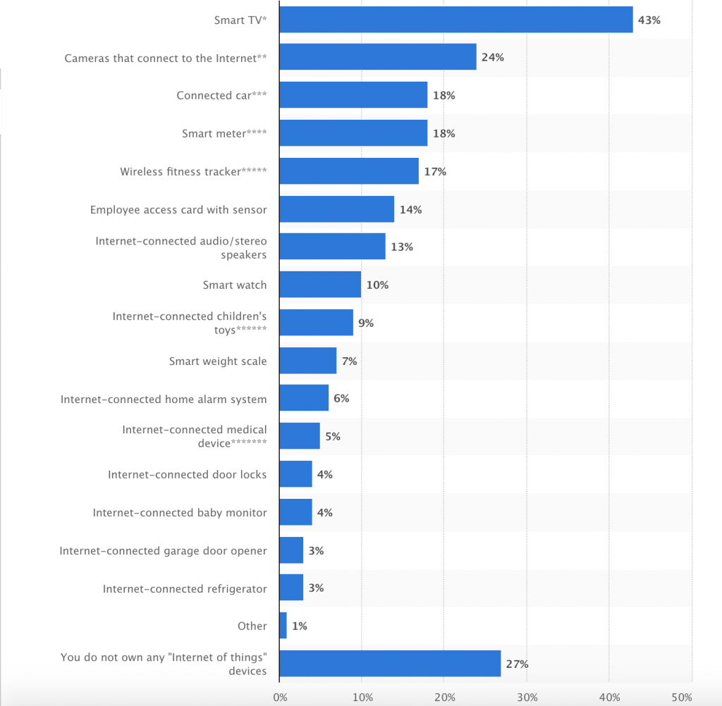 IoT data from Statista - Manet Mobile Solutions