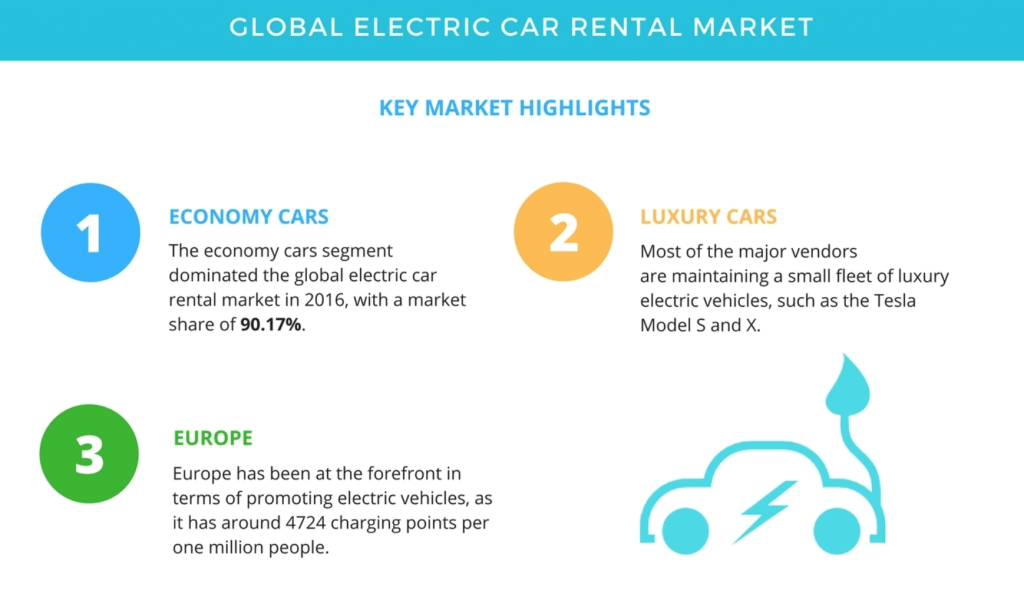 Global Electric Car Rental Market trends - Manet Mobile Solutions