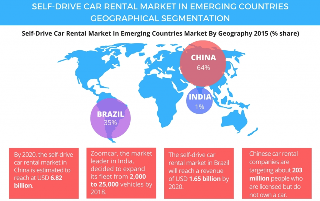 Self-driving car rental market - Manet Mobile Solutions