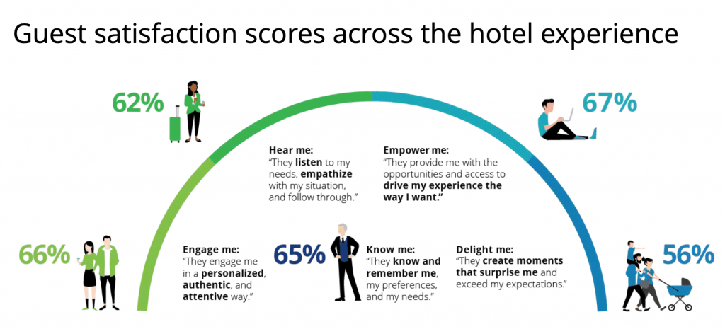 Guest satisfaction scores across the hotel experience - Manet Mobile Solutions