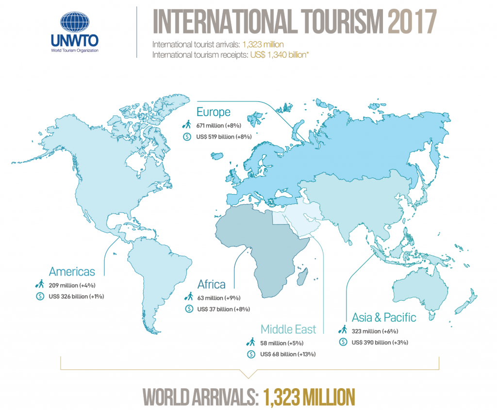 Growth in the travel industry - Manet Mobile Solutions