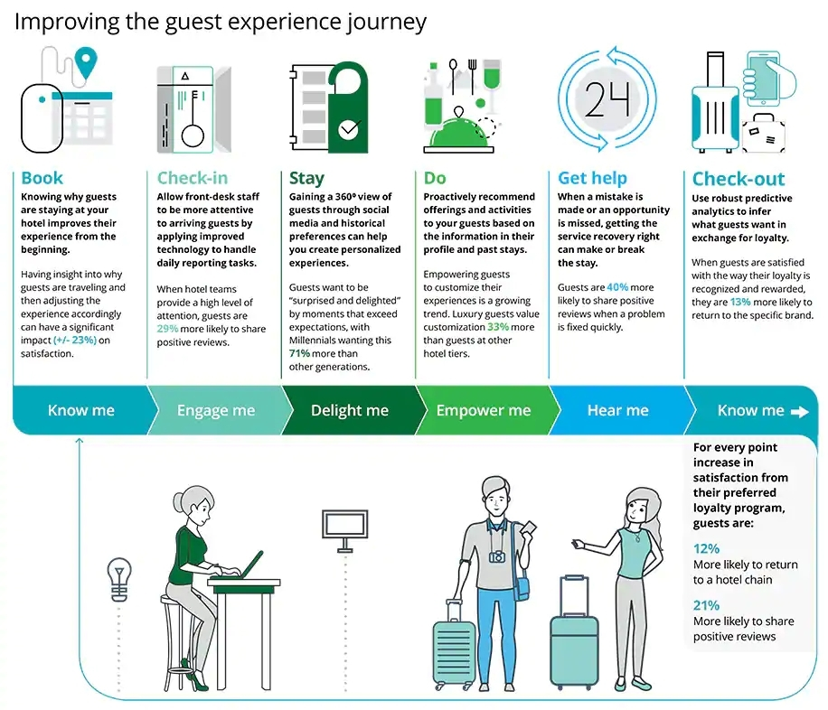 Improving the guest experience journey - Manet Mobile Solutions