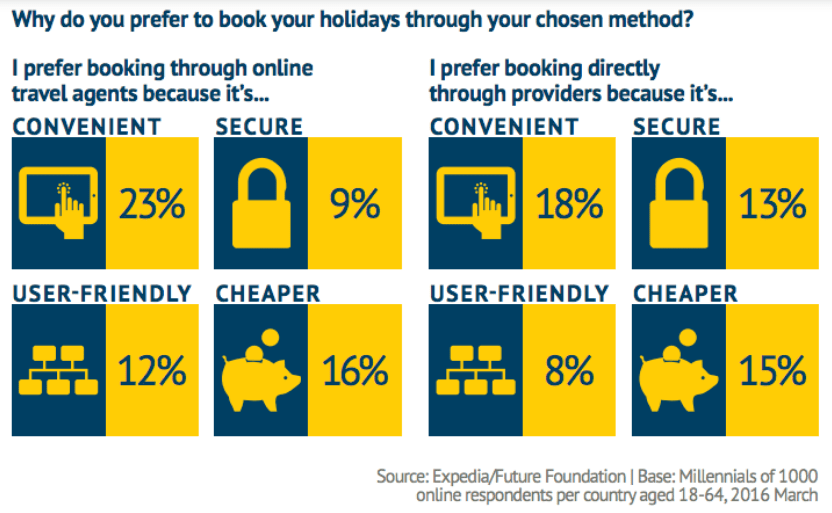 Travelers' booking preferences - Manet Mobile Solutions