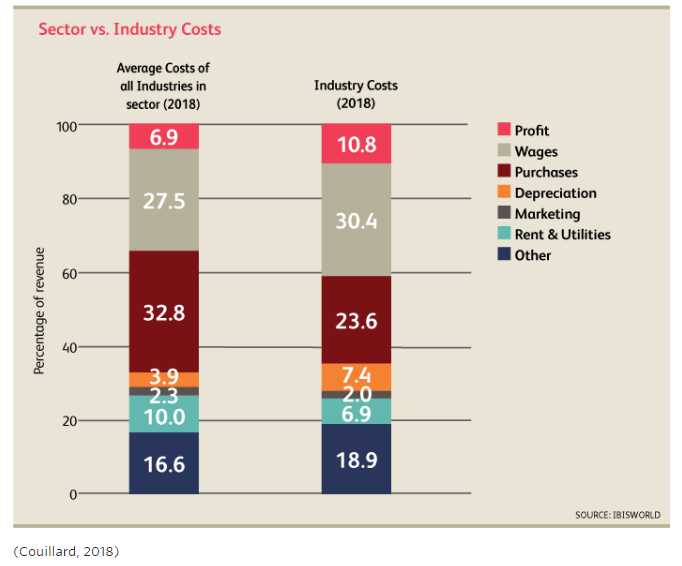 Sector vs Industry costs - Manet Mobile Solutions